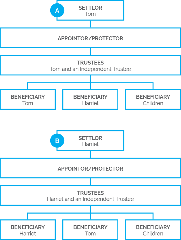 Parallel Trust Structure | NZTS | New Zealand Trustee Services