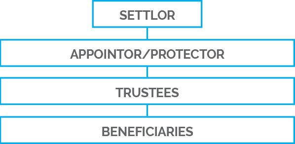 Basic Trust Structure | NZTS | New Zealand Trustee Services