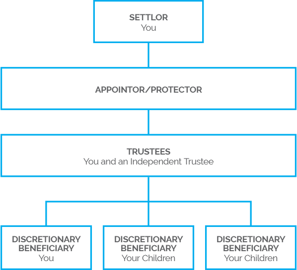 Business Structure | NZTS | New Zealand Trustee Services