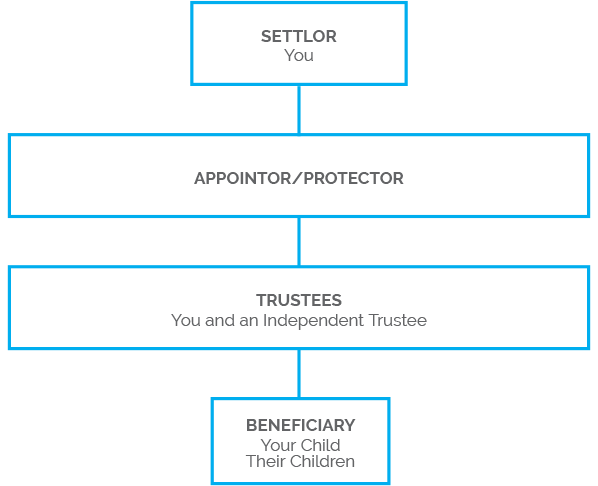 nzts-new-zealand-trustee-services-inheritance-trust-structure-3