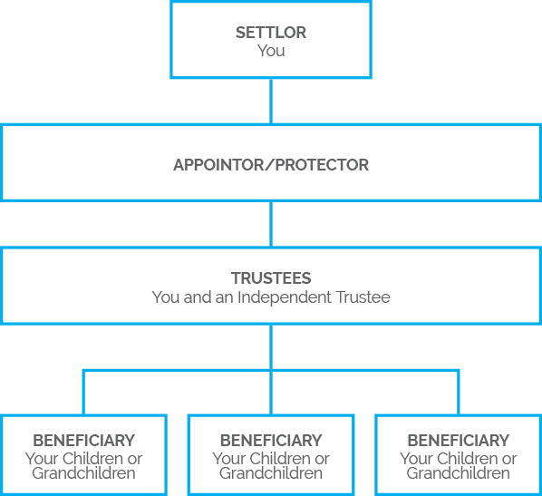 Single Trust Structure | NZTS | New Zealand Trustee Services